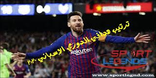 ترتيب الدوري الاسباني 2020,ترتيب البطولة الإسبانية 2020,ترتيب هدافي الدوري الإسباني,ترتيب الليغا 2020,الدوري الإسباني,ترتيب الهدافين الدوري الاسباني 2020,ترتيب فرق الدوري الإسباني,ترتيب الهدافين,ترتيب الدوري الإسباني,ترتيب الدوري الاسباني