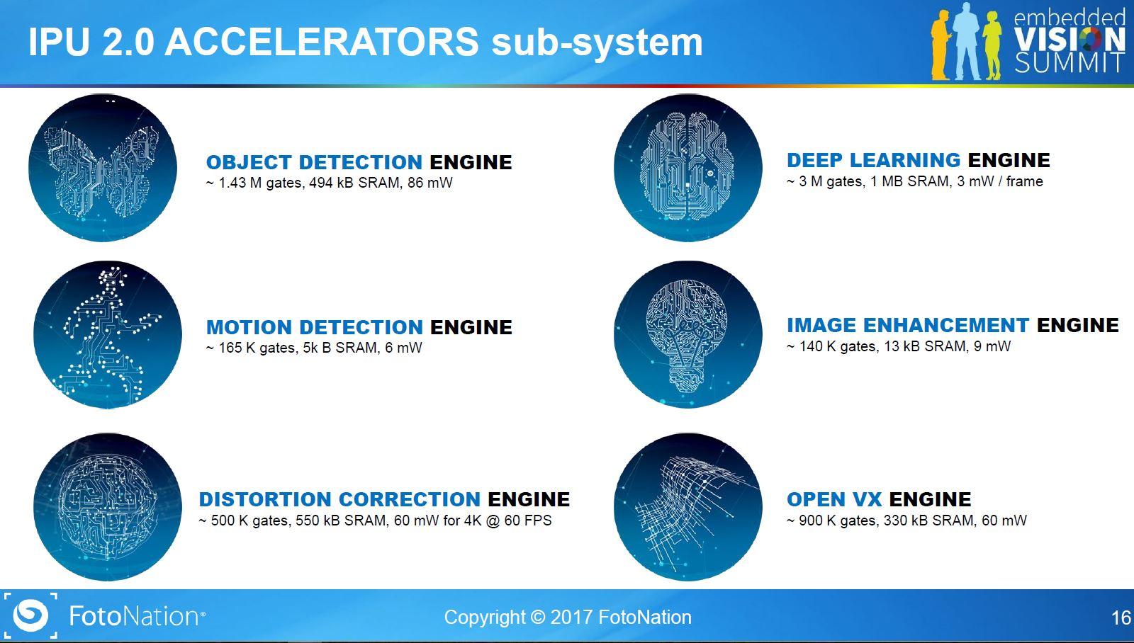 Image Sensors World: Embedded Vision Summit Presentations