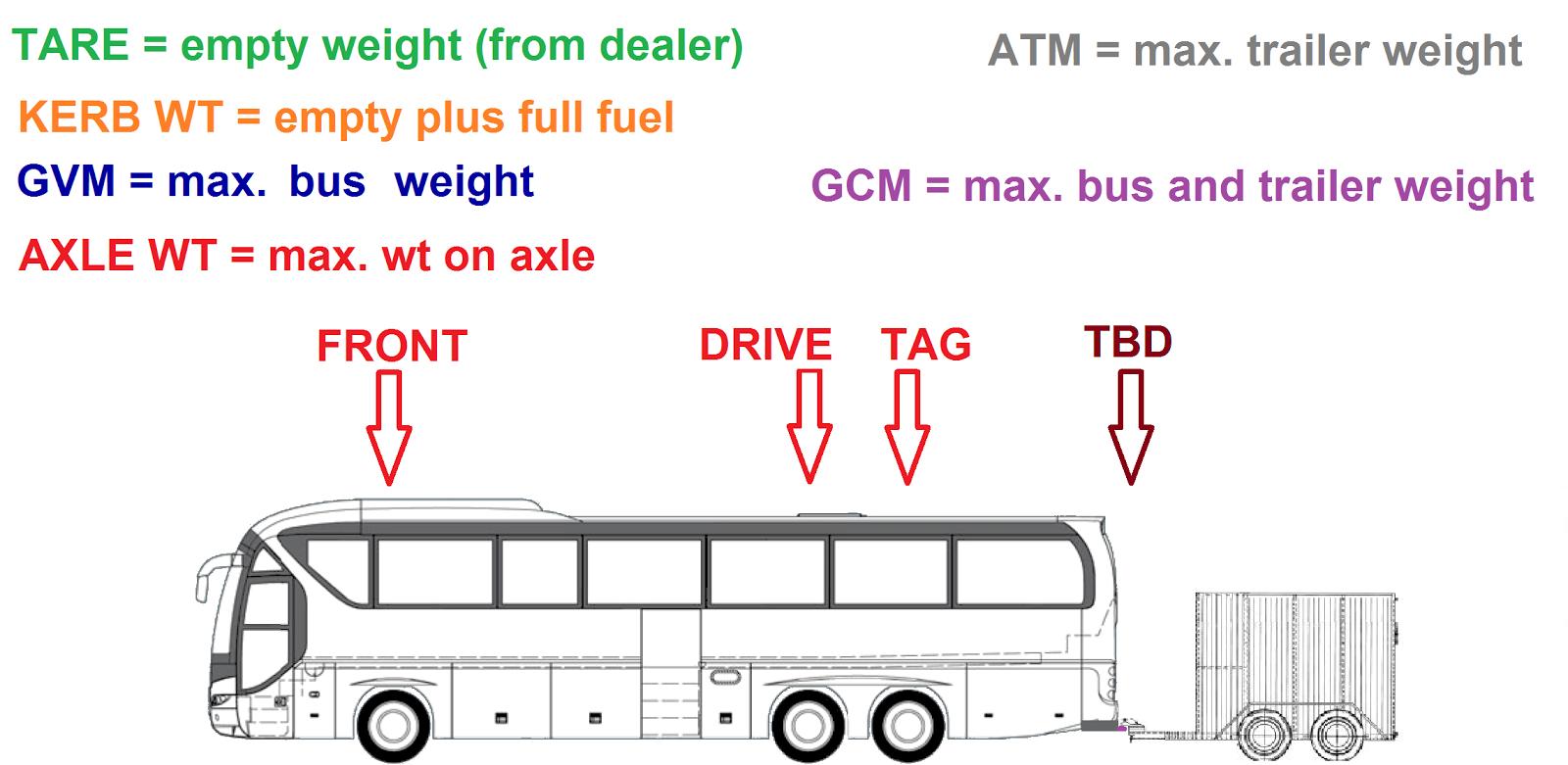 GVMs bus axle diagram switch diagram \u2022
