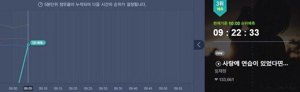 İdol şarkılarının Melon listesinden kaybolduğu dikkat çekti