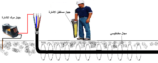 تحديد مسار الكابل