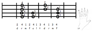 major scale diagram of the bass guitar from the fourth string