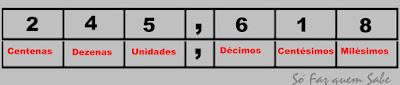Exemplo de leitura de um número decimal