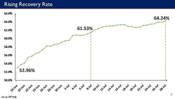 Rising-Recovery-Rate