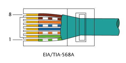 RJ45 568b