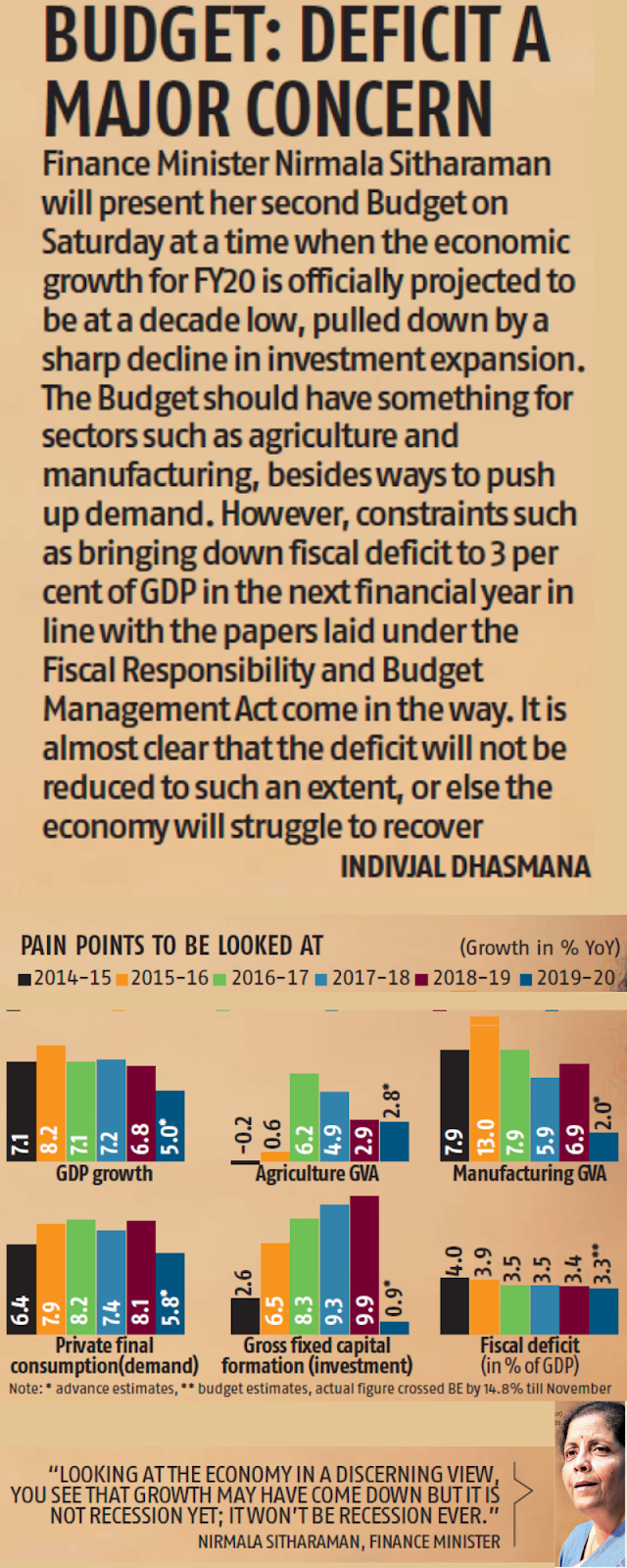 Budget 2020: Deficit A Major Concern Infographic