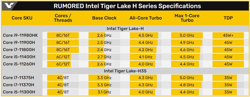 Intel Tiger Lake H Serisi Özellikleri