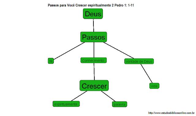 Esboço de Pregação: 3 Passos para Você Crescer espiritualmente 2 Pedro 1: 1-11