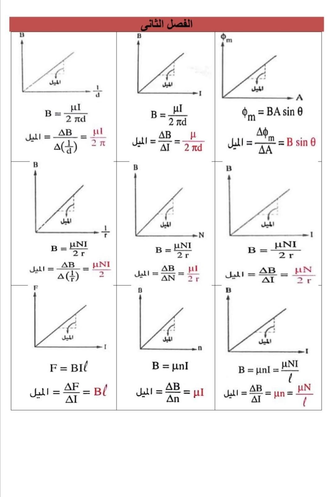 الرسوم البيانية لمنهج الفيزياء للثانوية العامة - صفحة 2 2