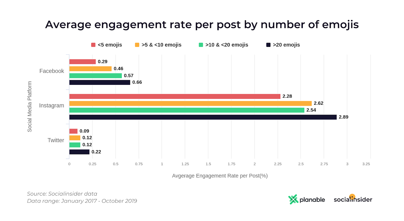 average engagement rate per post by number of emojis