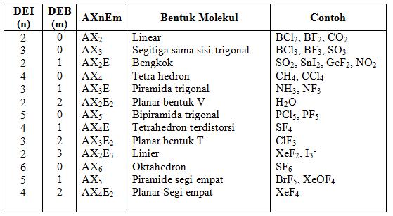 Thalita Cicilia Panjaitan Bentuk Molekul
