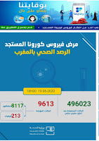عاجل: تسجيل أكثر من 600 حالة لفيروس كورونا بالمغرب في 24ساعة