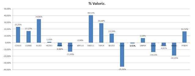 Carteira de Dividendos - Valorização Acumulada até Abril de 2020
