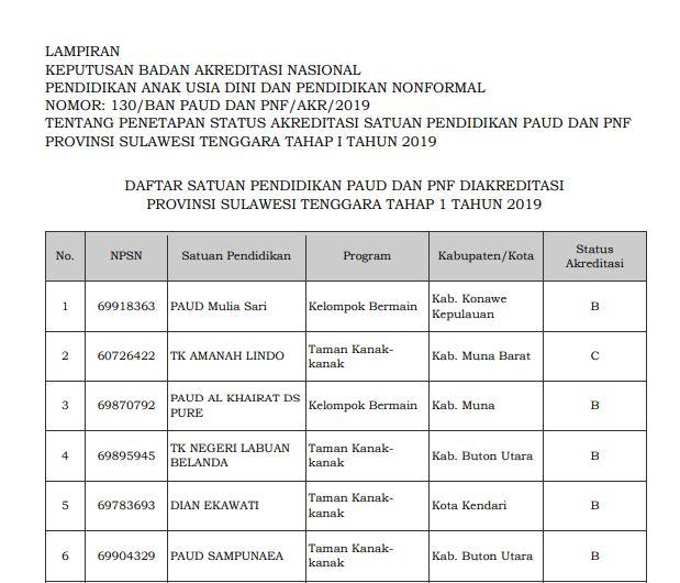 Hasil Akreditasi PAUD Provinsi Sulawesi Tenggara 2019
