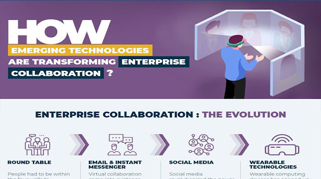 How Emerging Technologies Are Transforming Enterprise Collaboration?