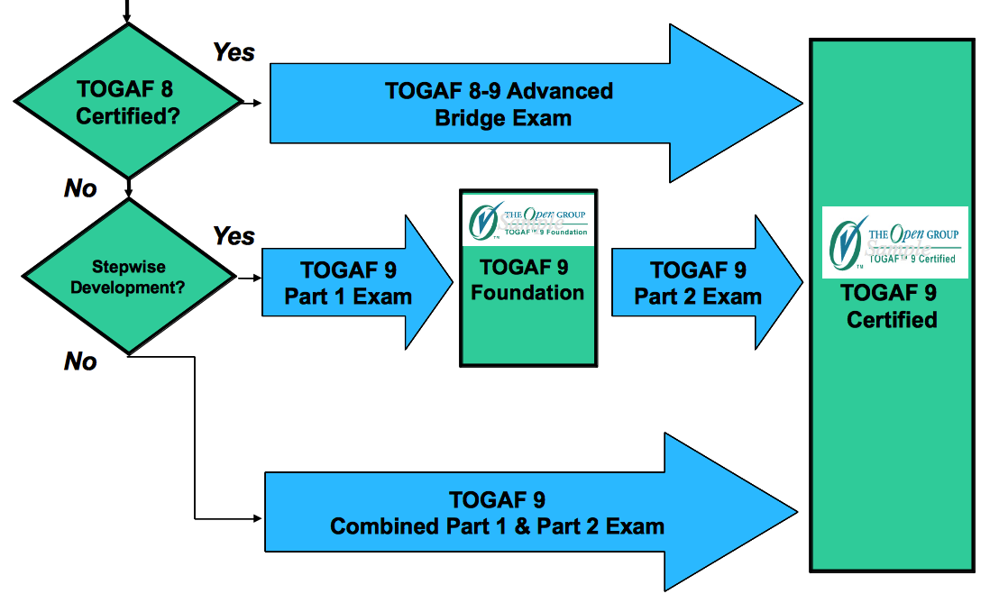 Togaf 9 Certification Architecture Resources For Exam Preparation