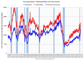 Total Housing Starts and Single Family Housing Starts