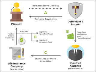 Annuities - Structured Settlement Payments - Things You Will Need to Understand