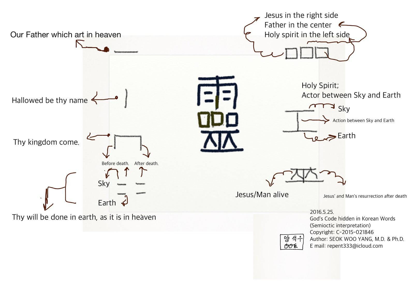 Spirit ̘ ɝˆ Semiotic Interpretation Of Korea Chinese Word And Etymology