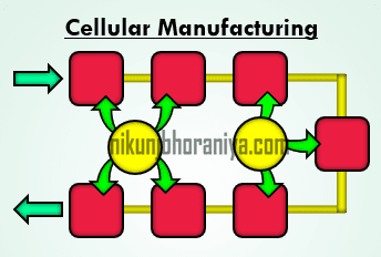 Cellular Manufacturing Top Lean Tool