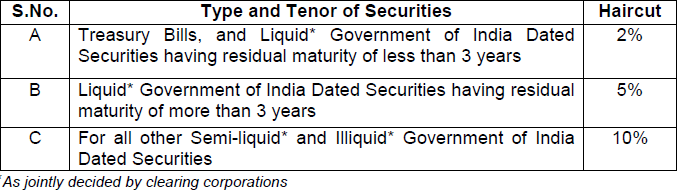 Revision in Haircut on Central Government Securities (G-Sec) accepted as Collateral