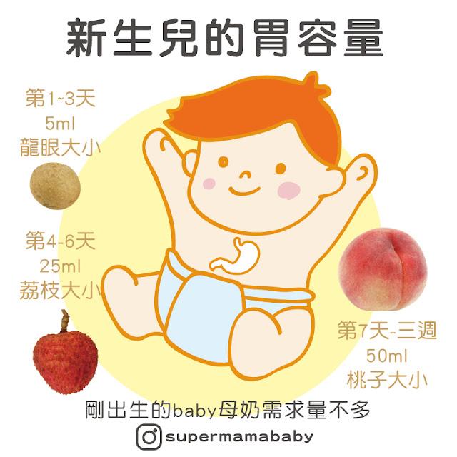 寶寶胃容量大小
