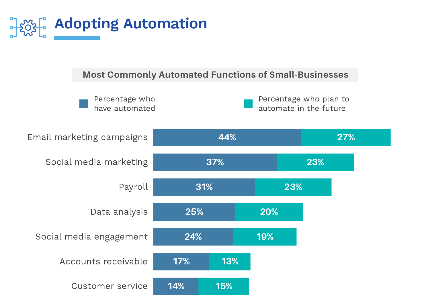 A Study Reveals What Automated Technology Small Business Owners Do Or Do Not Employ / Digital Information World