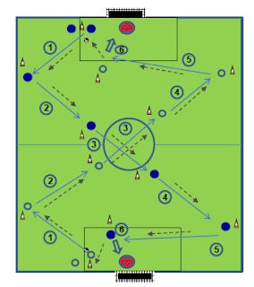 وحدة تدريبية : تطوير الجانب البدني بإستخدام الكرة