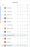 Premier League Standings after Matchday 9