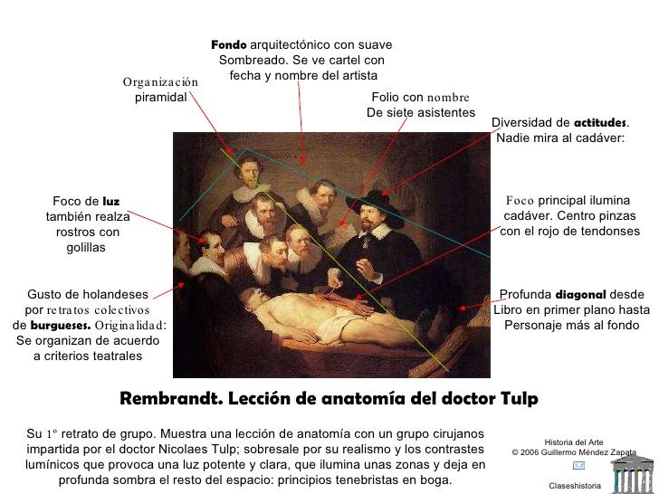 El Arca: ARTE. La lección de Anatomía del doctor Tulp, por Rembrandt. II
