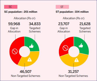 Source: Gov of India -Budget Expenditure Profile 2019-20 Ministry of Finance.