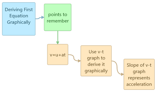 First Equation of motion by graphical Method concept map