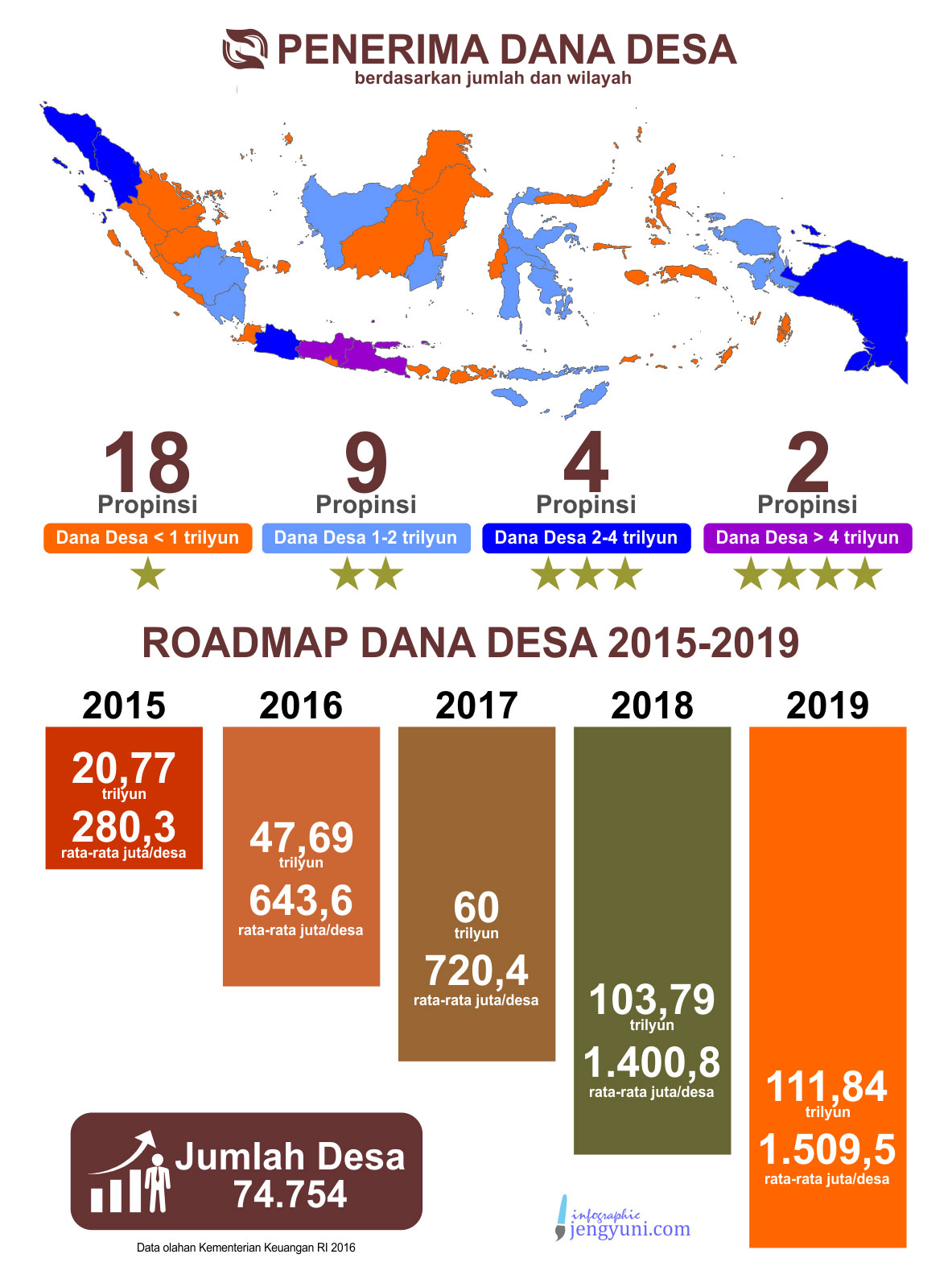 Roadmap Dana Desa