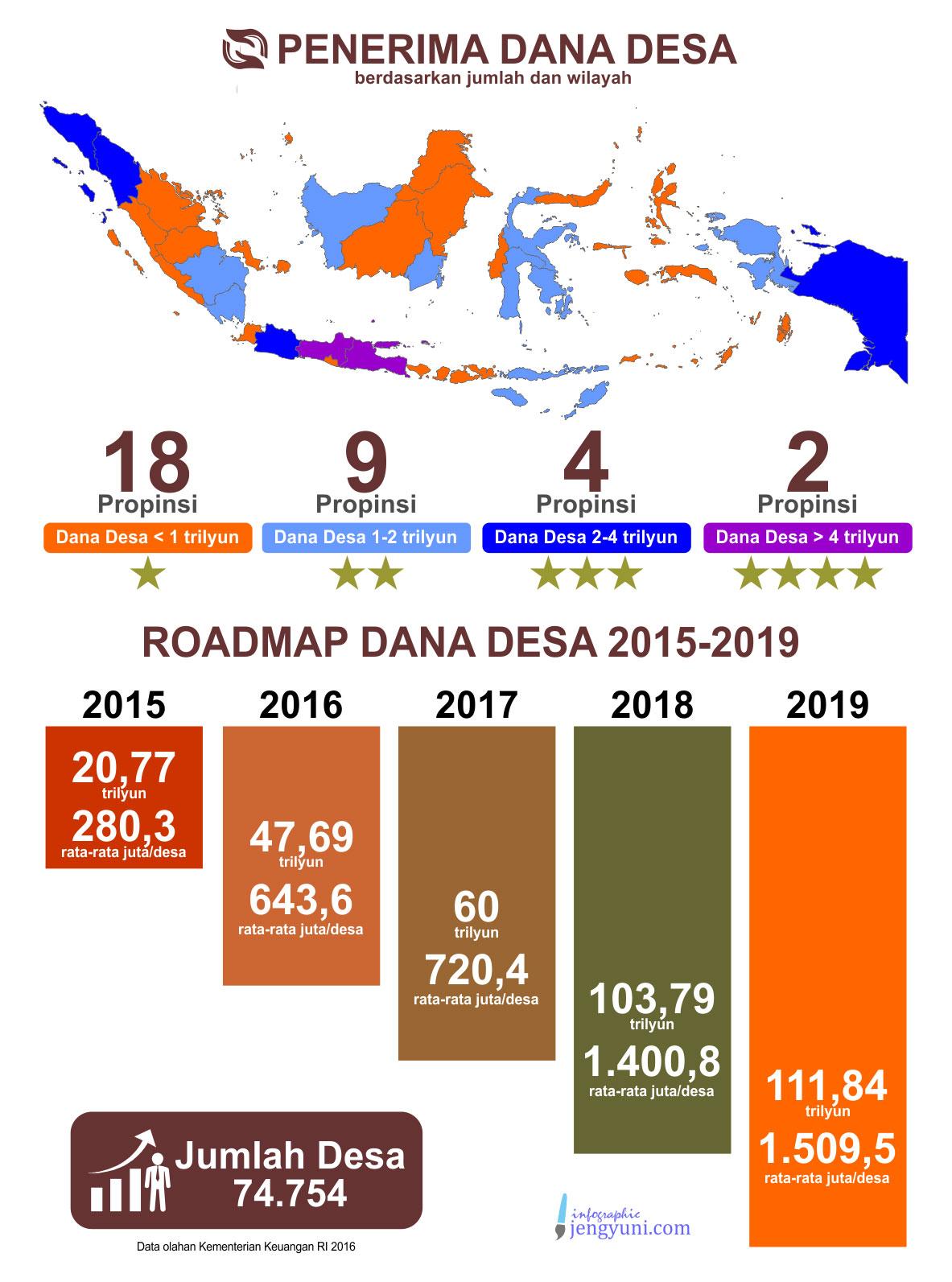 Roadmap Dana Desa
