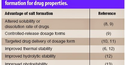SCIENCE of DRUGS: Why Some Drugs Are In Salt Form?