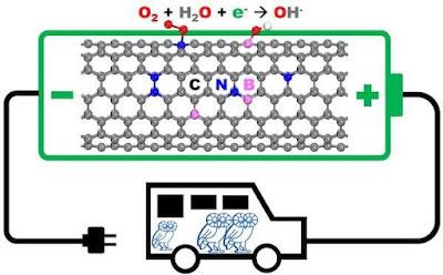 Com optimitzar amb nanomaterials els càtodes de piles de combustible