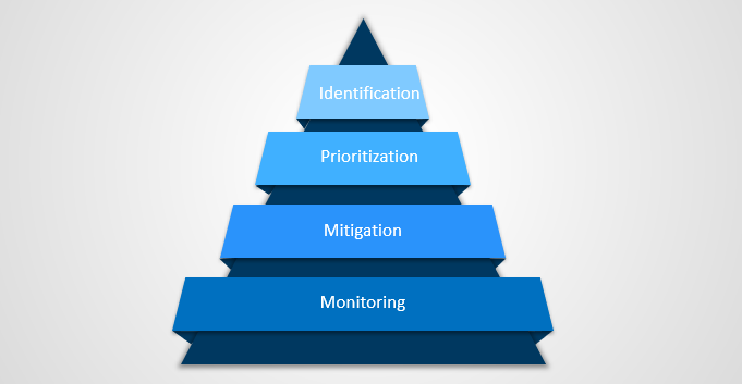 Risk management approach in the work plan