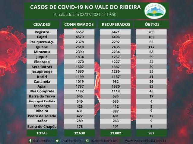 Vale do Ribeira soma 32.638 casos positivos, 31.007 recuperados e 987 mortes do Coronavírus - Covid-19