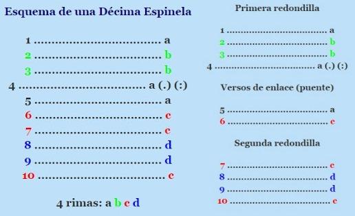 Décimas Espinelas Y Poemas La Décima Espinela