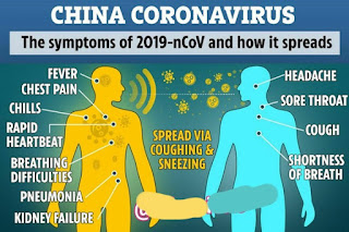 what is corona virus and its symptoms in Hindi