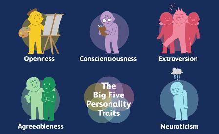 Big Five Personality (Kepribadian Lima Besar)