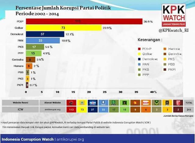 partai%2Bkorup%2B1 - Jangan Pilih Lagi, Inilah Daftar Partai Terkorup!