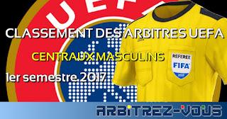 http://arbitrezvous.blogspot.fr/p/uefa-classment-des-arbitres-centraux.html