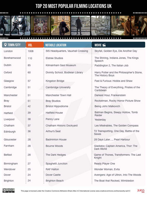 Top 20 Most Popular Film Locations in the UK