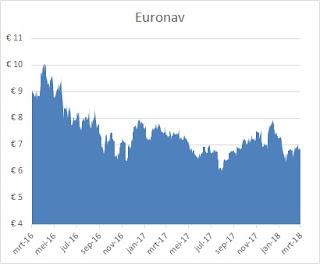 Euronav dividend 2018