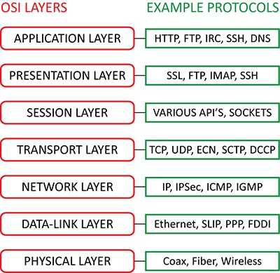 ITS LAYERS OSI FUNCTIONS MODEL AND