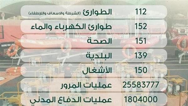 رقم شرطة المرور الخط الساخن مصر 2021
