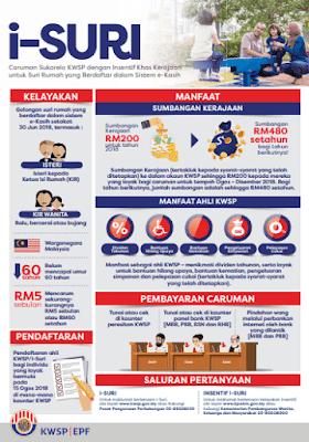 Cara Daftar i-Suri KWSP 2020 Untuk Suri Rumah RM480 Setahun