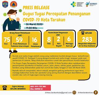 Press Release COVID-19 Tarakan 26 Maret 2020 - Tarakan Info