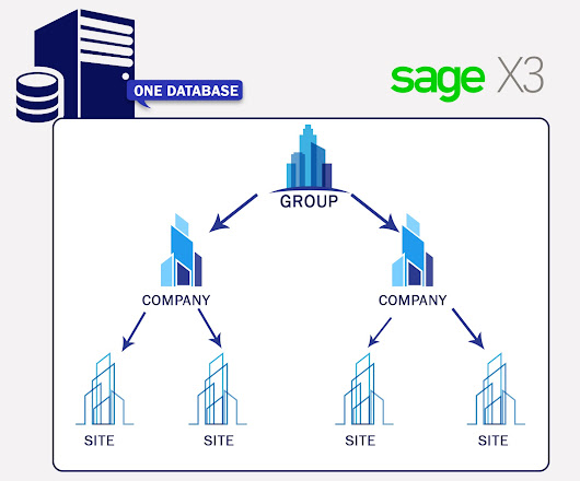 5 REASONS WHY SAGE X3 IS SUPERIOR  IN FINANCIAL MANAGEMENT